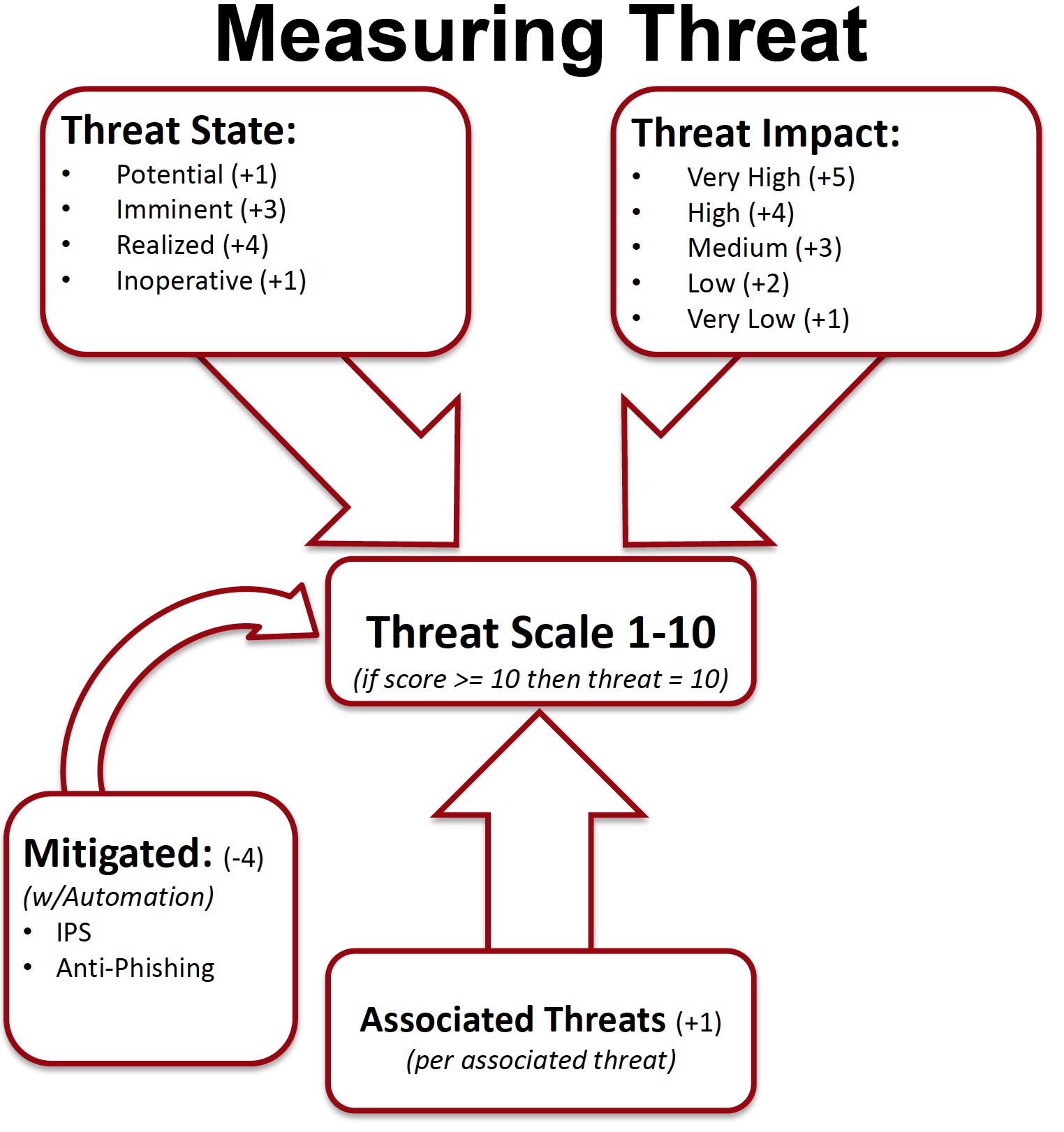ISF congress post 7: Unmasking the Bogeyman – Cyber Threat